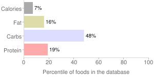 Turnip greens, raw, percentiles