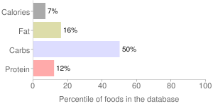 Strawberries, raw, percentiles
