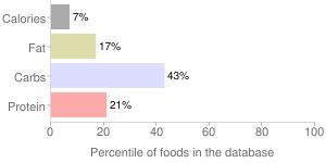Onions, raw, welsh, percentiles