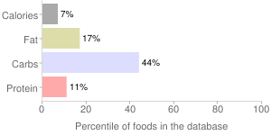 Carrots, unprepared, frozen, percentiles