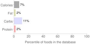 Vinegar, cider, percentiles