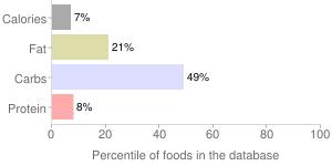 Epazote, raw, percentiles