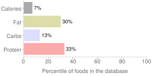 Coffee, nonfat, Cappuccino, percentiles