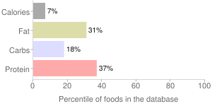Spinach, raw, percentiles
