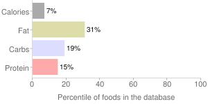 Healthy hydration for skin & body by X-O-I, percentiles