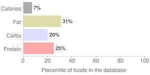 Acerola juice, raw, percentiles