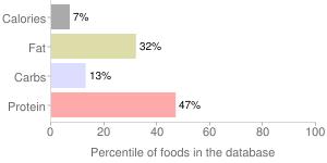 Alfalfa sprouts, raw, percentiles