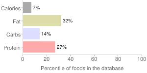 Coffee, with non-dairy milk, decaffeinated, Cappuccino, percentiles