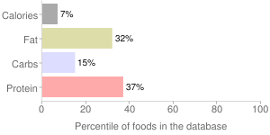 Spinach, drained solids, regular pack, canned, percentiles