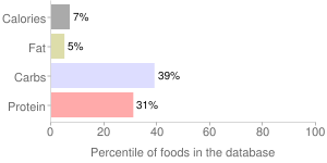 Milk, with added vitamin A and vitamin D (fat free or skim), fluid, nonfat, percentiles