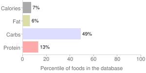 Onions, raw, sweet, percentiles