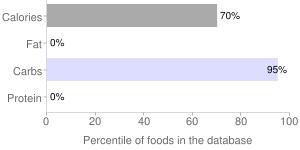 Syrups, dark, corn, percentiles