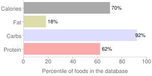 Tomato powder, percentiles