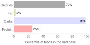 Sugar, brown, percentiles