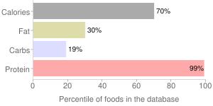 Egg, glucose reduced, stabilized, powder, dried, white, percentiles
