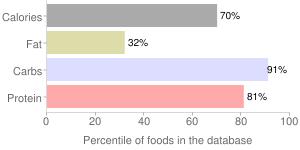 Couscous, dry, percentiles