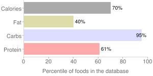 Cereal (Kellogg's Rice Krispies), percentiles