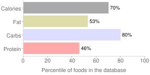 Phyllo dough, percentiles