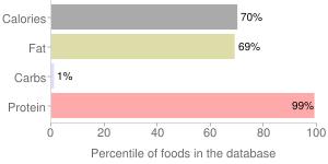 Fish, dried (Alaska Native), chum, salmon, percentiles