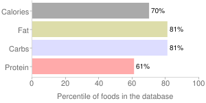Spices, coriander seed, percentiles