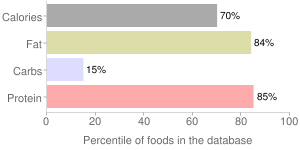 Lamb, broiled, cooked, ground, percentiles