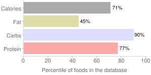Bread, dry mix, stuffing, percentiles