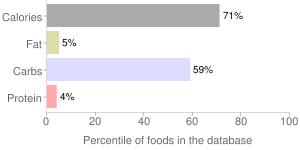 Vanilla extract, percentiles