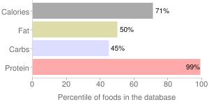 Nutritional powder mix (EAS Whey Protein Powder), percentiles