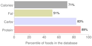 Spices, dried, parsley, percentiles