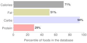 Fudge, vanilla, percentiles