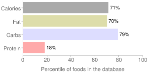 Plantains, fried, green, percentiles