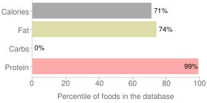 Smelt, dried (Alaska Native), percentiles