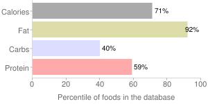 Bacon, meatless, percentiles