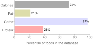 Apricots, uncooked, sulfured, dehydrated (low-moisture), percentiles