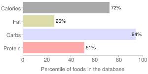 Mushrooms, dried, shiitake, percentiles