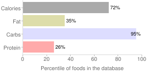 Blueberries, sweetened, dried, percentiles