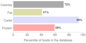 Babyfood, dry fortified, rice, cereal, percentiles