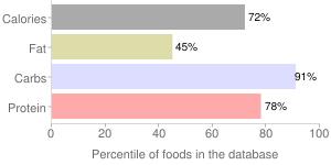 Crackers, rye (includes pumpernickel), melba toast, percentiles