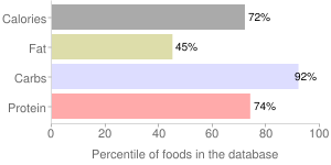 Cereals ready-to-eat, RALSTON Enriched Wheat Bran flakes, percentiles