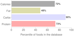 Bread, dry mix, cornbread, stuffing, percentiles