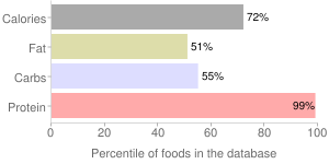 Beverages, Protein powder soy based, percentiles