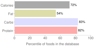Babyfood, dry, with honey, oatmeal, cereal, percentiles
