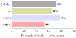 Gravy, dry, au jus, percentiles