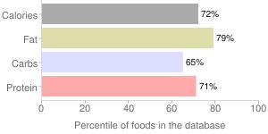 APPLEBEE'S, chicken tenders platter, percentiles