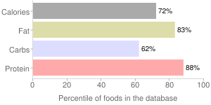 Spices, celery seed, percentiles