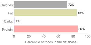 Pork, cooked, ground, fresh, percentiles