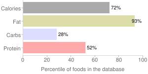 Classico, traditional basil pesto sauce & spread by New World Pasta Company, percentiles