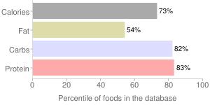 Spices, fenugreek seed, percentiles