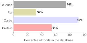 Wheat flour, soft wheat, whole-grain, percentiles