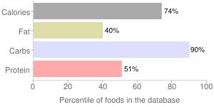 Spices, ground, turmeric, percentiles